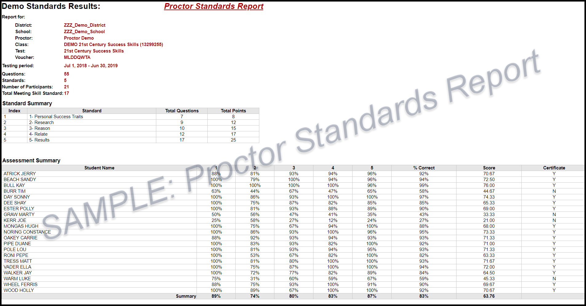 Sample Proctor Standards Report